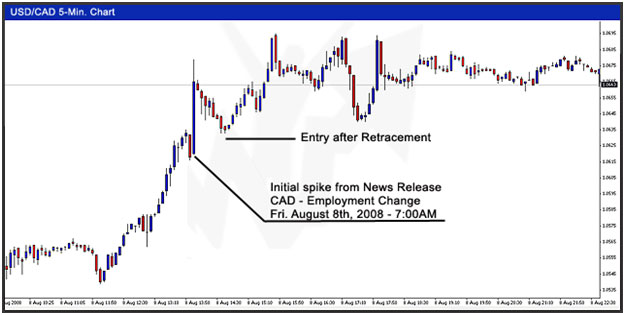 Currency news trader
