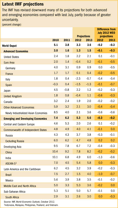 imfprojections IMF Downgrades World Economic Outlook